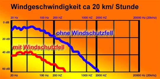windschutz_diagramm540.jpg